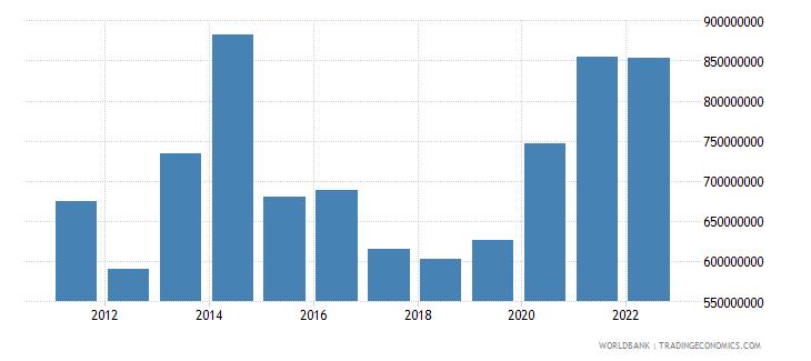 namibia service imports bop us dollar wb data