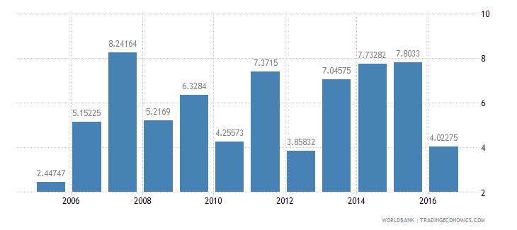 namibia services etc  value added annual percent growth wb data