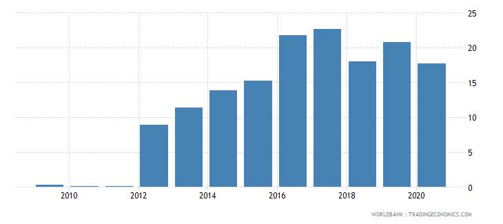 namibia stock market capitalization to gdp percent wb data