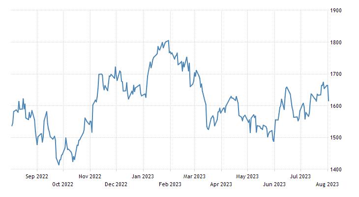 Namibia Stock Market