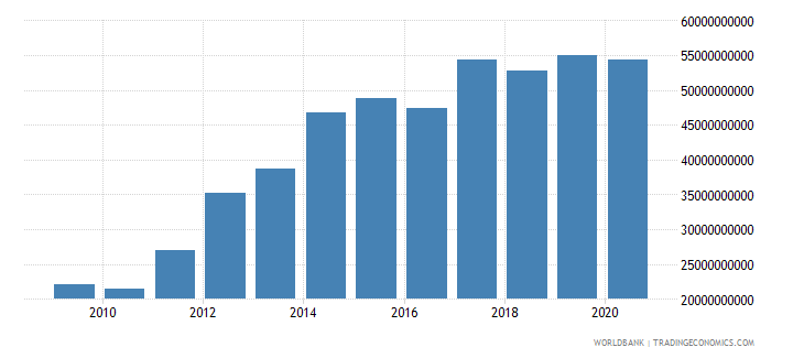 namibia tax revenue current lcu wb data