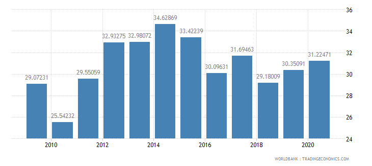namibia tax revenue percent of gdp wb data