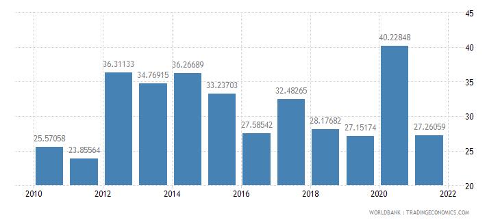 namibia taxes on international trade percent of revenue wb data