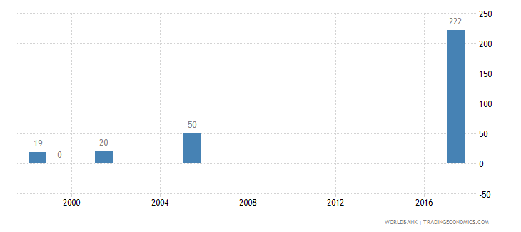 namibia teachers in post secondary non tertiary education female number wb data