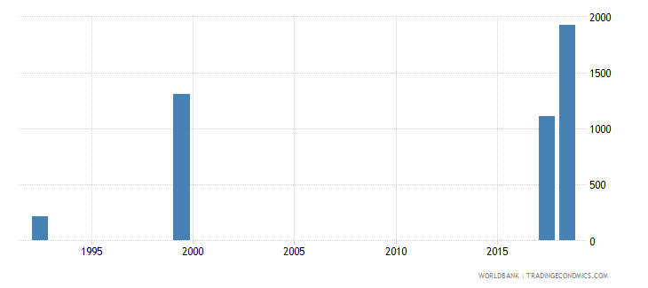 namibia teachers in pre primary education both sexes number wb data