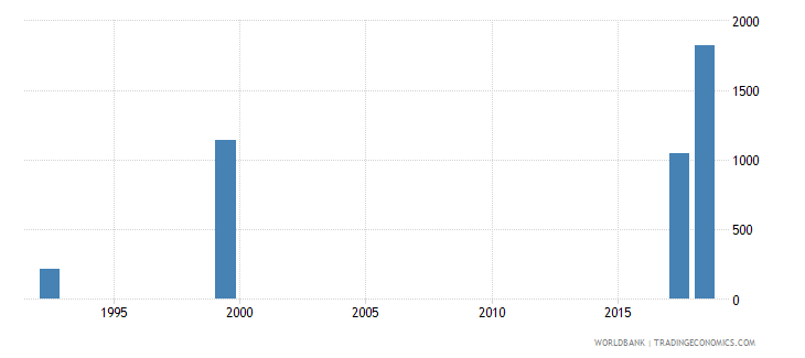namibia teachers in pre primary education female number wb data