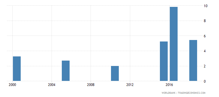 namibia total alcohol consumption per capita liters of pure alcohol projected estimates 15 years of age wb data