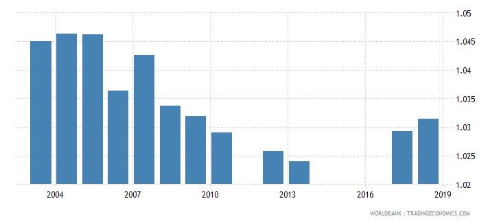 namibia total net enrolment rate primary gender parity index gpi wb data