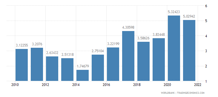 namibia total reserves in months of imports wb data