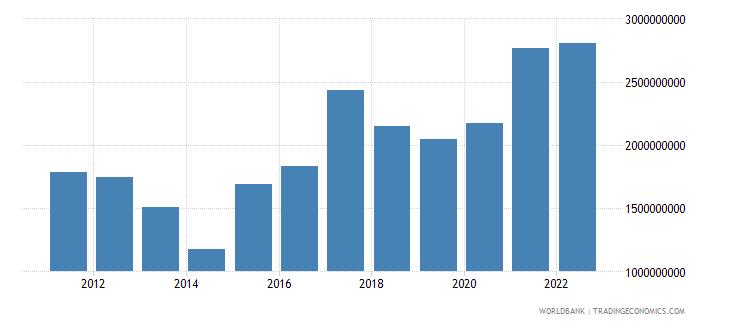 namibia total reserves minus gold us dollar wb data