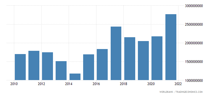 namibia total reserves minus gold us dollar wb data