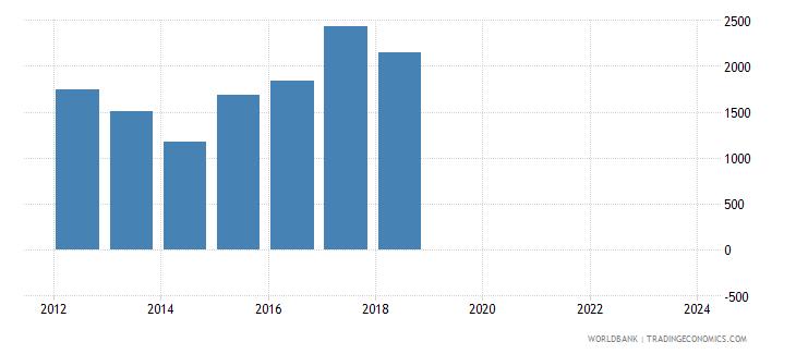 namibia total reserves wb data