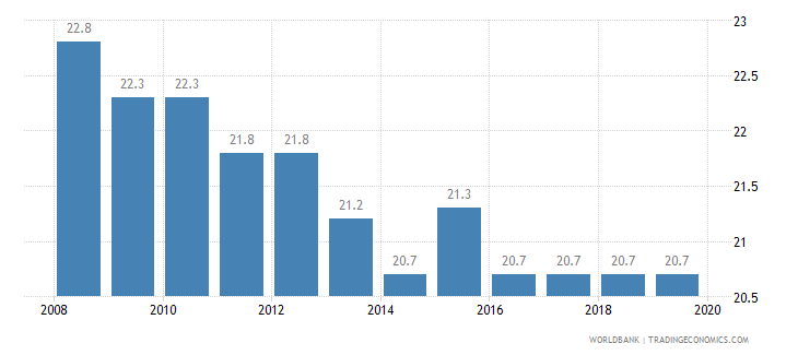 namibia total tax rate percent of profit wb data