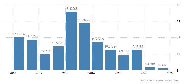 namibia trade in services percent of gdp wb data