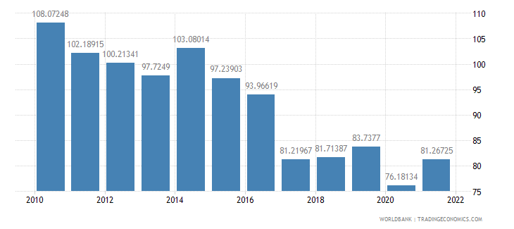 namibia trade percent of gdp wb data
