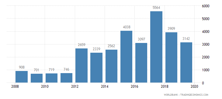 namibia trademark applications total wb data