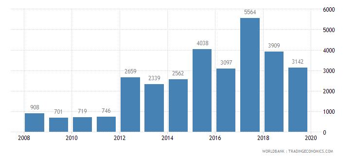 namibia trademark applications total wb data