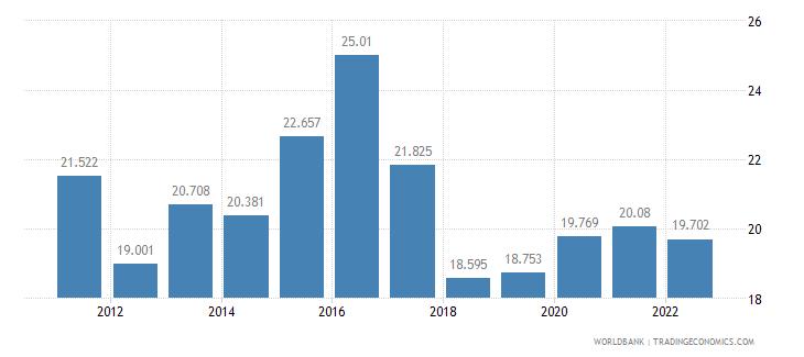 namibia unemployment female percent of female labor force wb data