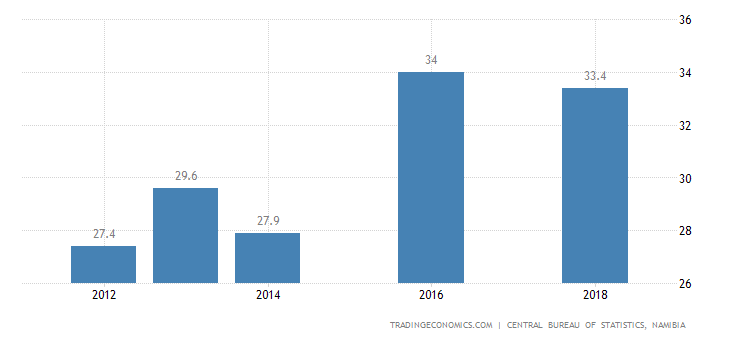 Namibia Unemployment Rate