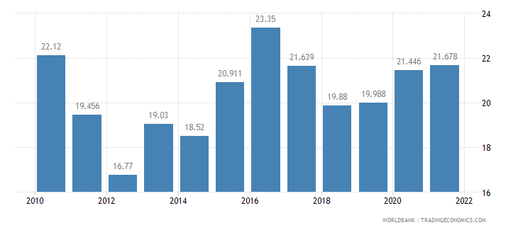 namibia unemployment total percent of total labor force wb data