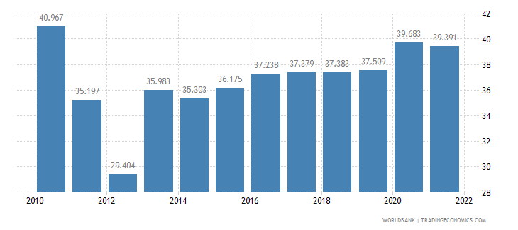namibia unemployment youth male percent of male labor force ages 15 24 wb data