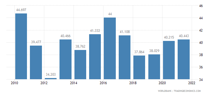 namibia unemployment youth total percent of total labor force ages 15 24 wb data