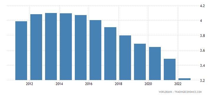 namibia urban population growth annual percent wb data