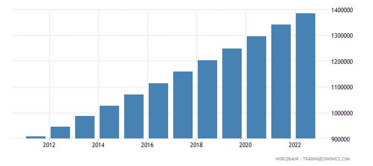 namibia urban population wb data