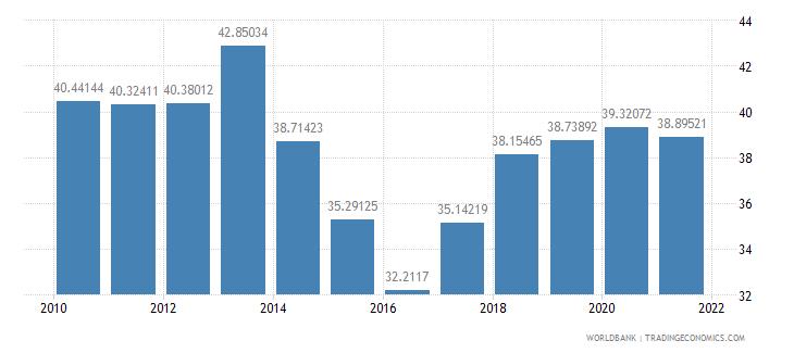 namibia vulnerable employment female percent of female employment wb data