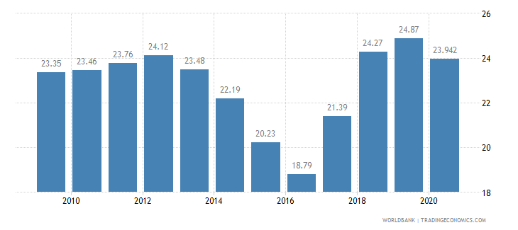 namibia vulnerable employment male percent of male employment wb data