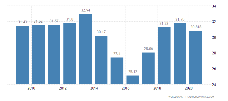 namibia vulnerable employment total percent of total employment wb data