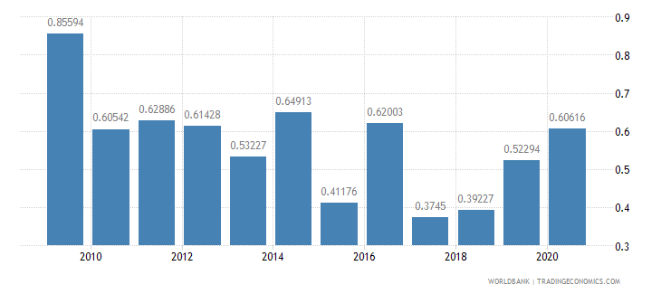 namibia workers remittances and compensation of employees received percent of gdp wb data