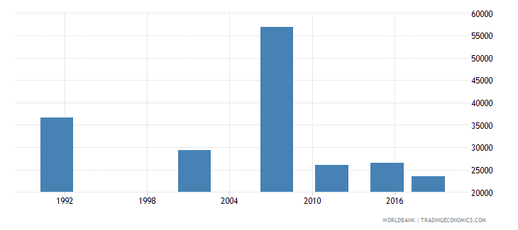 namibia youth illiterate population 15 24 years both sexes number wb data