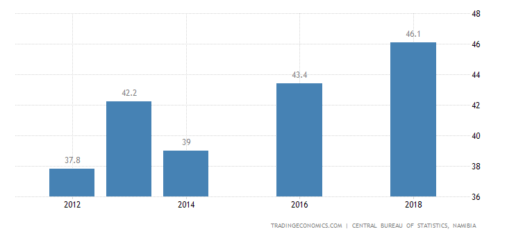 Namibia Youth Unemployment Rate