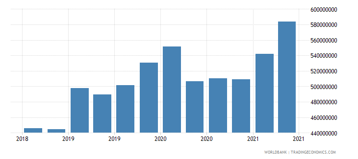 nepal 01_cross border loans from bis reporting banks wb data
