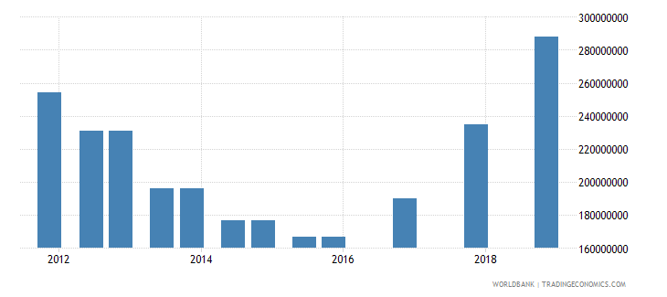 nepal 03_official bilateral loans total wb data