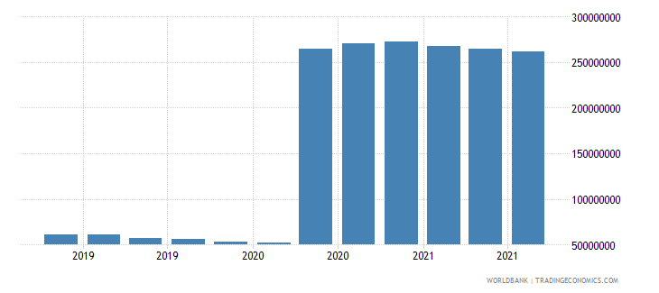 nepal 07_multilateral loans imf wb data