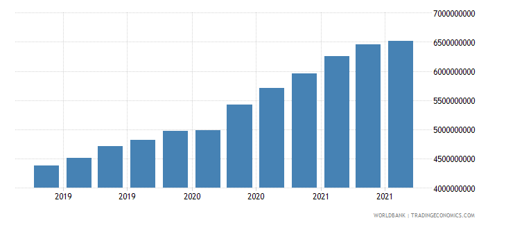 nepal 08_multilateral loans other institutions wb data