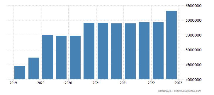 nepal 10_insured export credit exposures short term bu wb data