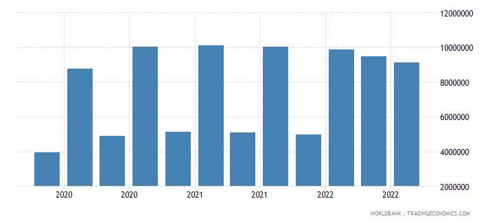 nepal 13_multilateral loans imf short term wb data
