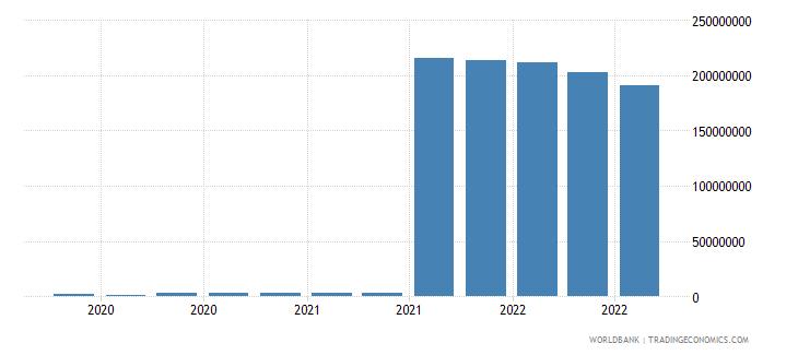 nepal 25_sdr holdings wb data