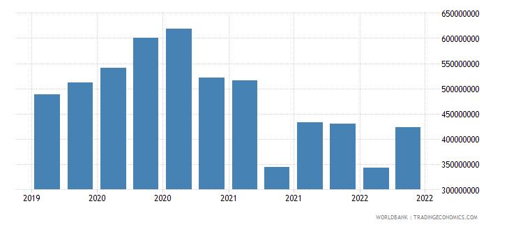 nepal 28_cross border dep with bis banks nonbanks wb data