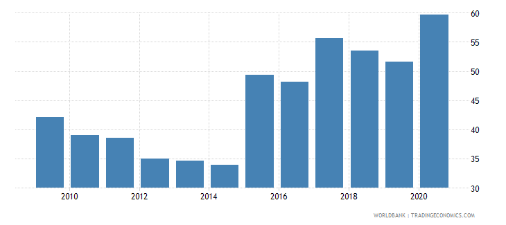 nepal 5 bank asset concentration wb data