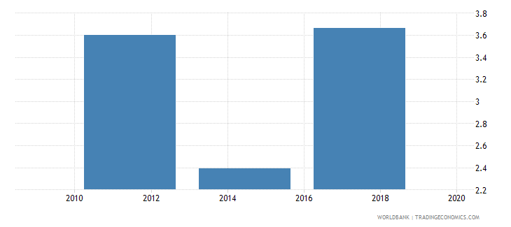 nepal account used to receive wages percent age 15 wb data