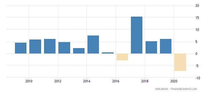nepal adjusted net national income per capita annual percent growth wb data