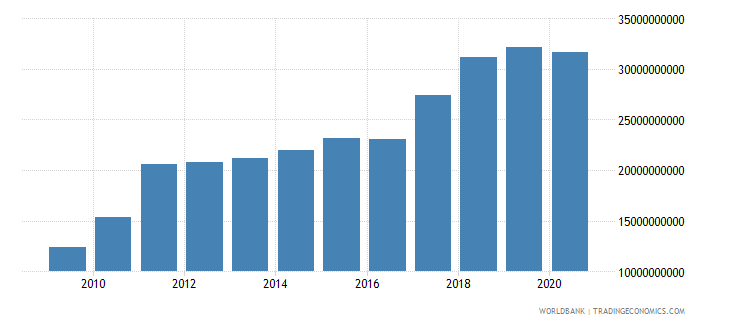 nepal adjusted net national income us dollar wb data