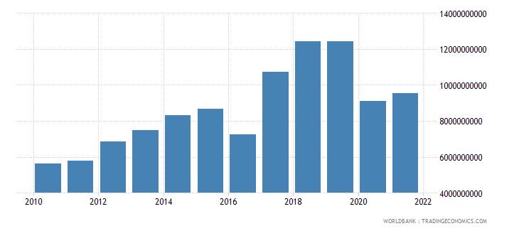 nepal adjusted net savings excluding particulate emission damage us dollar wb data