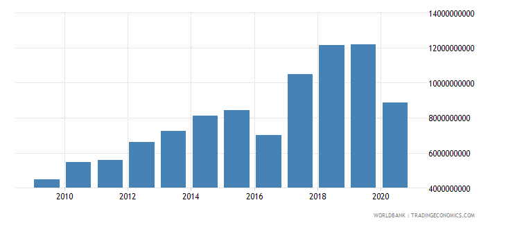 nepal adjusted net savings including particulate emission damage us dollar wb data