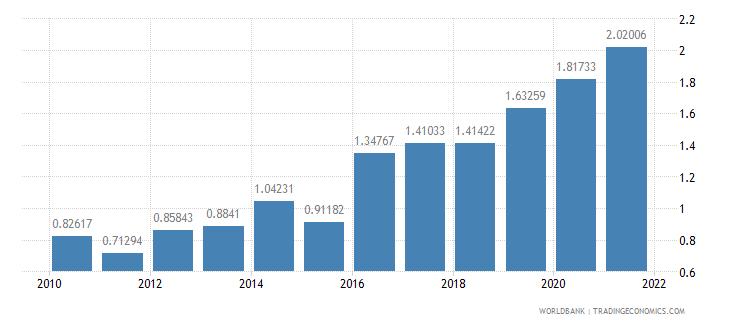 nepal adjusted savings carbon dioxide damage percent of gni wb data