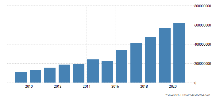 nepal adjusted savings carbon dioxide damage us dollar wb data